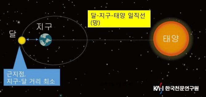 12월 4일에 뜨는 보름달이 크게 보이는 원리. - 한국천문연구원 제공